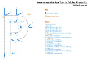 How to Use the Pen Tool in Adobe Fireworks