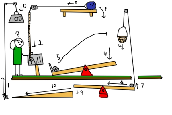 energy and rube goldberg device Watch the below video of the rube goldberg machine we call these changes energy transformations in the rube goldberg machine, you saw chemical energy in a.