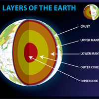 layers of the earth 3d -#main